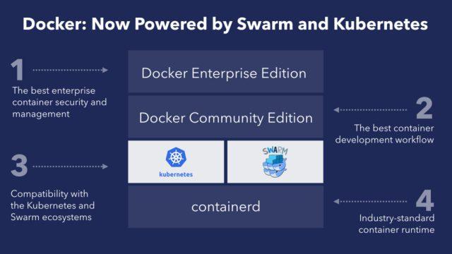 Docker Adds Kubernetes Support