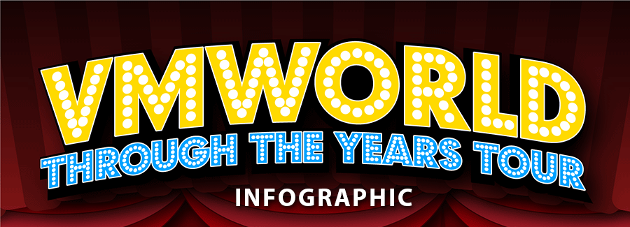 VMworld Infographic – Through the Years Tour 2004-2019