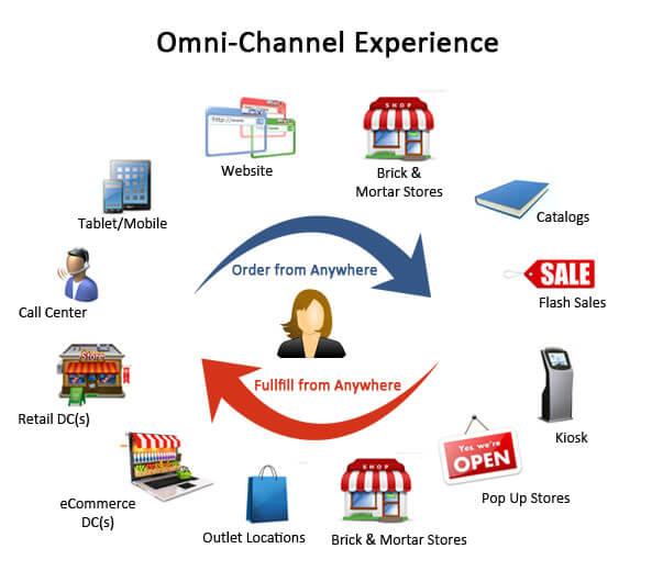 mercadeo omnicanal digital