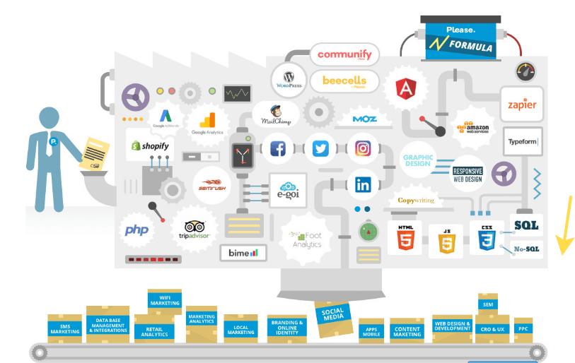 Marketing digital as a service para empresas