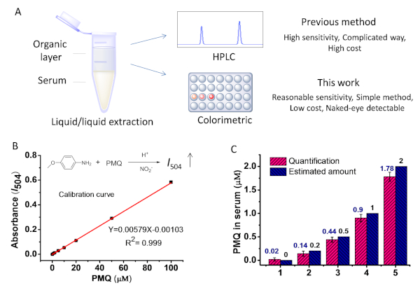 Optimized Griess Reaction For Uv Vis And Naked Eye Determination