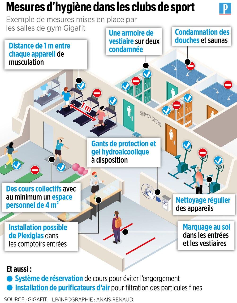 Deconfinement Toujours Fermees Les Salles De Sport S Impatientent Le Parisien