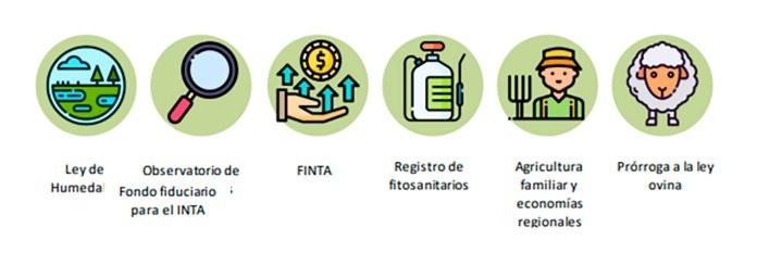 Las iniciativas que aguardan tratamiento en el Congreso de la Nación (Fundación Barbechando)