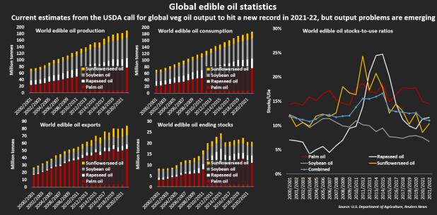 Estadísticas mundiales de aceite comestible