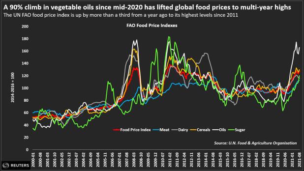 Un aumento del 80% en los aceites vegetales desde mediados de 2020 ha elevado los precios mundiales de los alimentos a máximos plurianuales