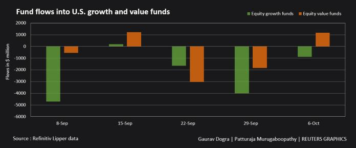 Fund flows to US Growth and Value Fund