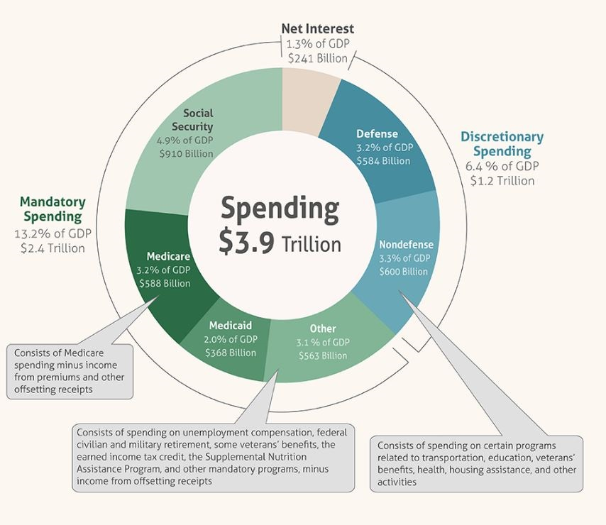 Image result for military spending and social security entitlements