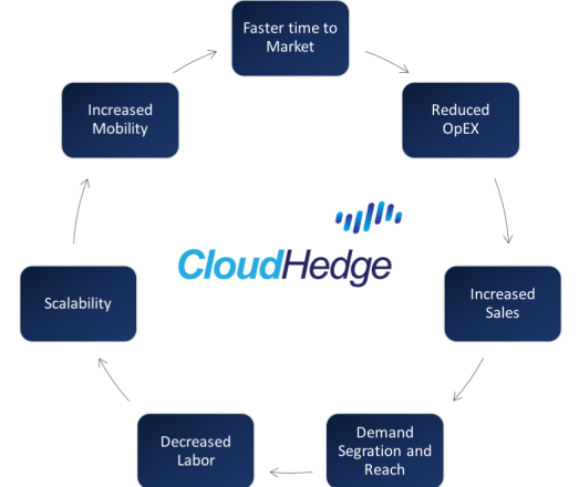 Media and Entertainment Cloud Migration