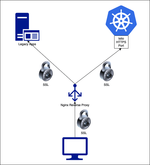 Istio SSL Offloading with Nginx