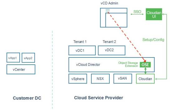 Image result for vcd object storage cloudian