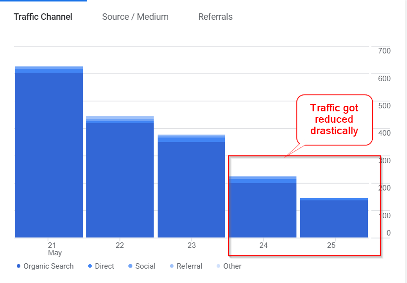 Low-traffic-in-google-analyticss-after-ezoic-integration