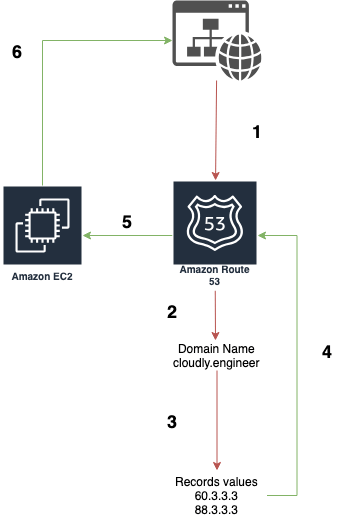 AWS Route 53 routing policy simple diagram