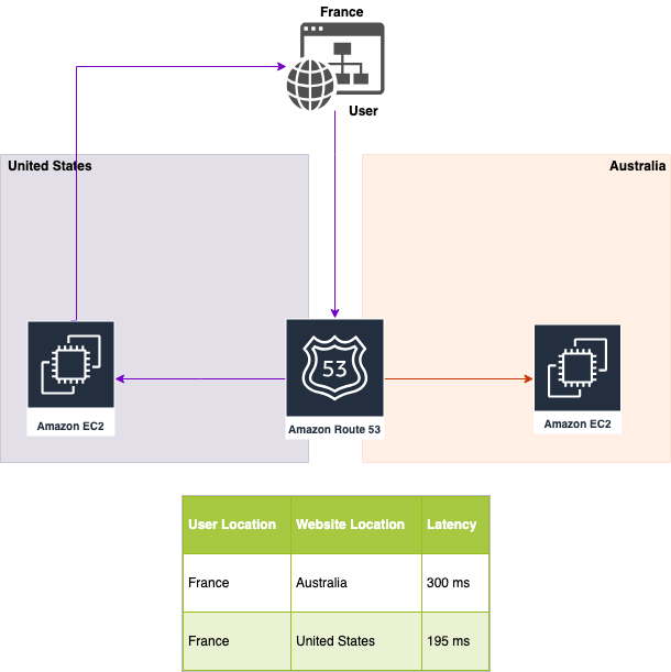 AWS Route 53 latency policy diagram