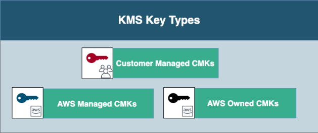 KMS key types