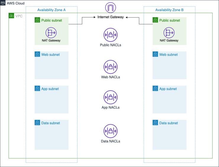 three-tier vpc diagram