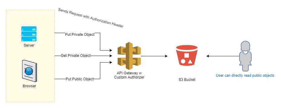 api gateway as a S3 proxy