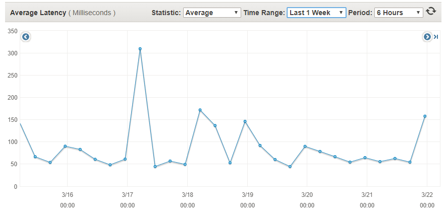 Latencies in the one week period