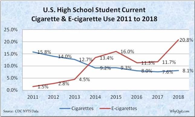 US high school cigarette and e-cigarette use graph