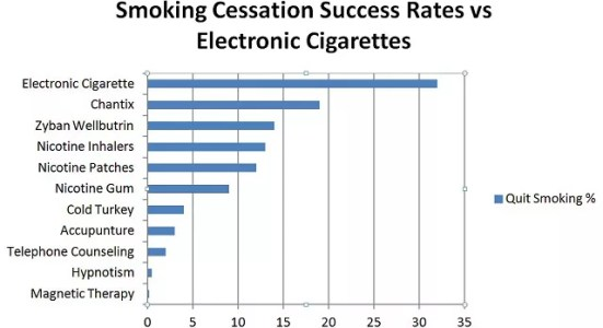 Smoking cessation rate with ecigarettes