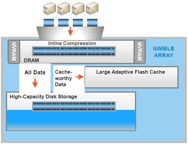 Thinking about Nimble Storage as a Backup Repository