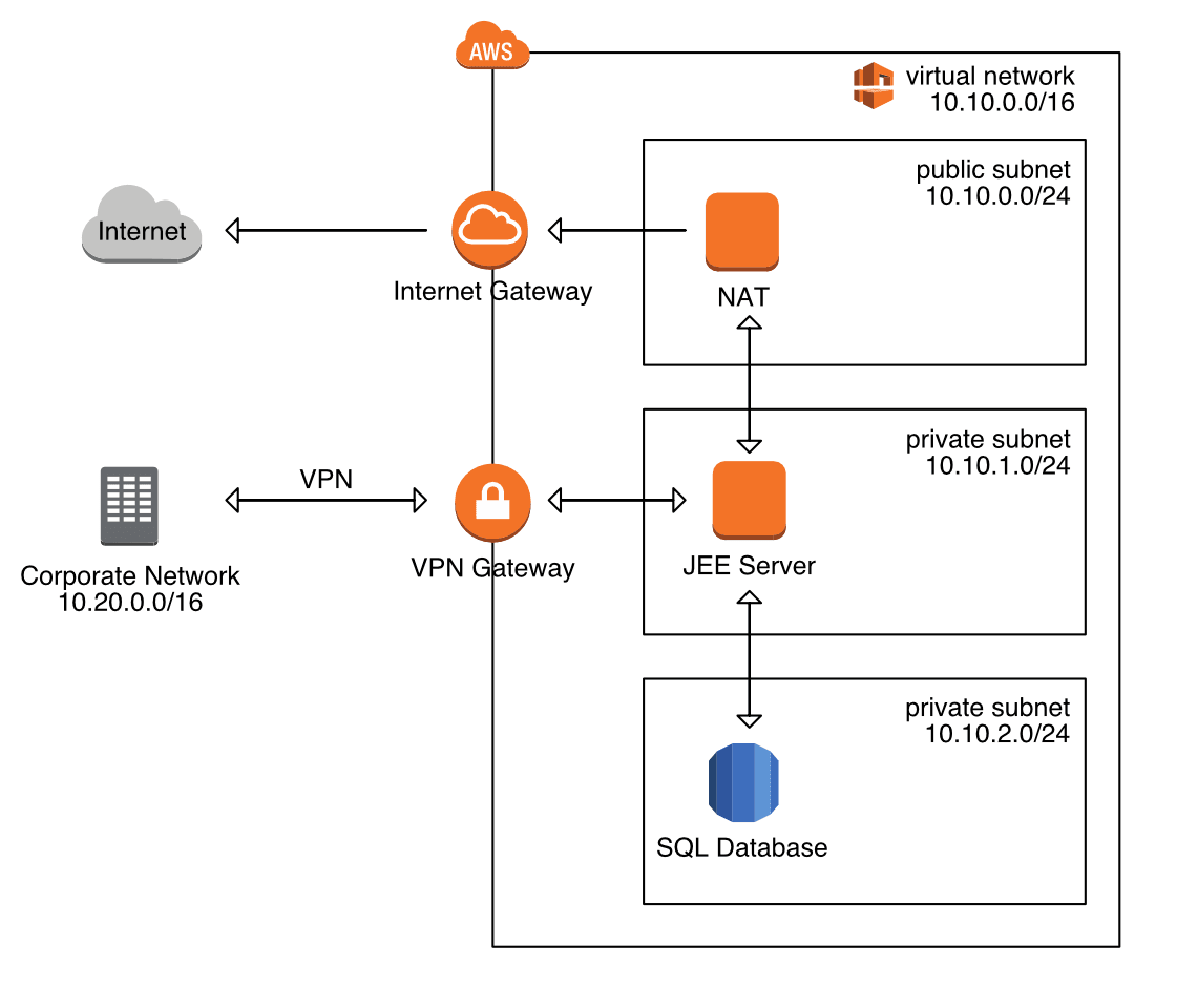 What Can You Do With AWS Cloudonaut