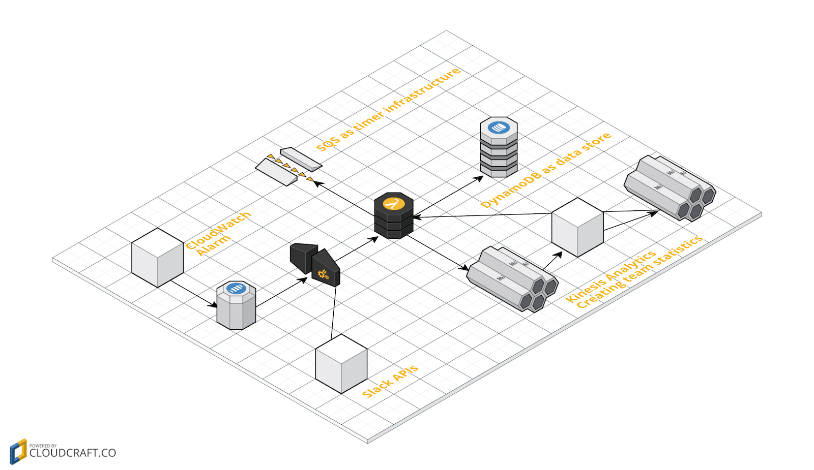 Marbot Our Submission To The Aws Serverless Chatbot