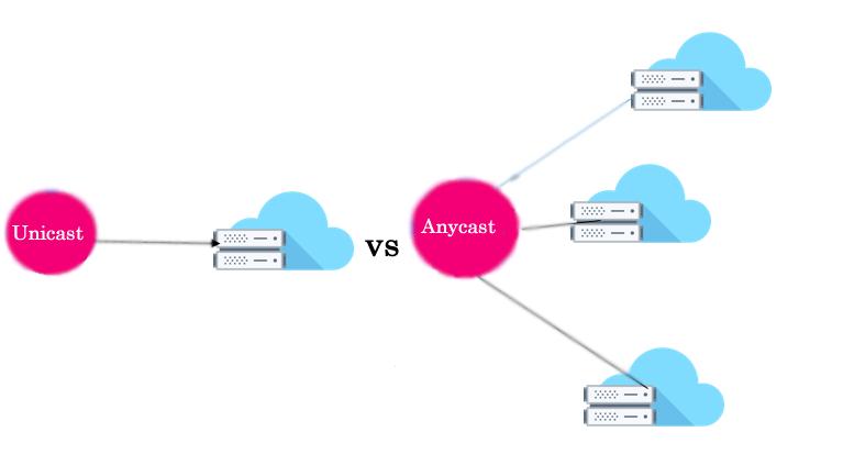 Unicast vs Anycast DNS