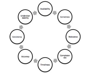 Data quality attributes