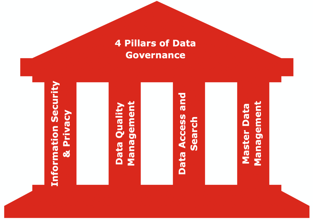 4 data governance pillars