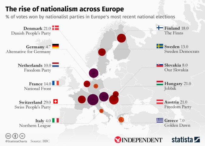 Nationalist Parties in European Elections