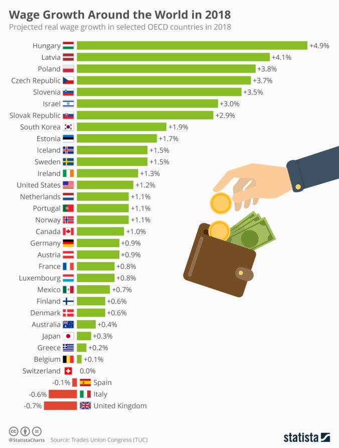 Growth of real wages in Hungary and the world