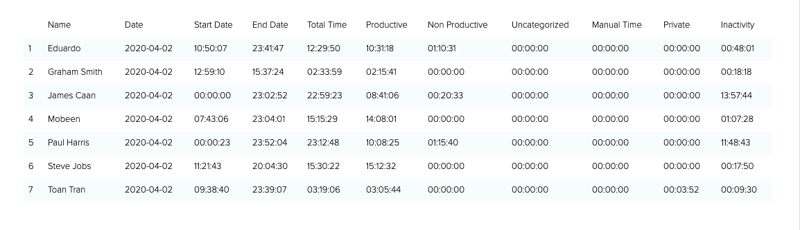 time use report