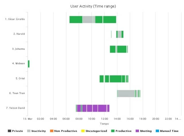 activity reports per user per hour range