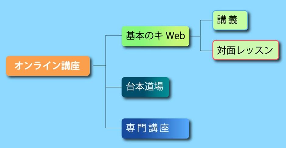 Webクラスーチャート