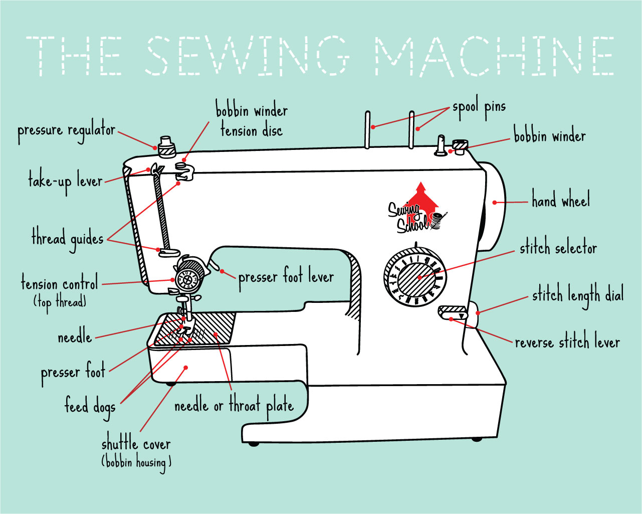 Sewing On Paper