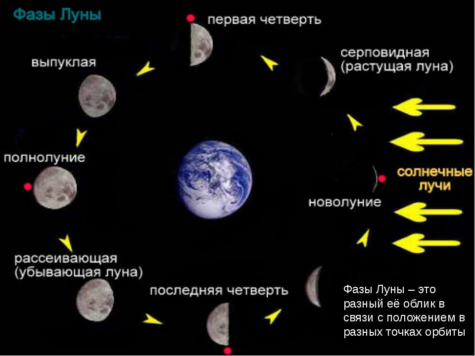 убывающая луна как получается такая картинка надо разместить фото