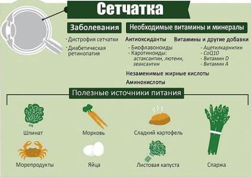 сетчатка глаз - витамины и продукты