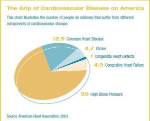 cardio chart