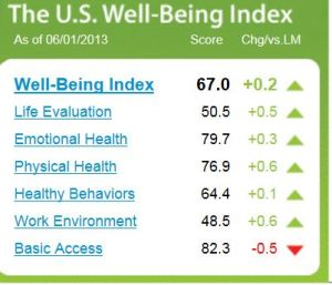 US well being index
