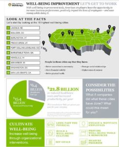 well being in america at work and in cities