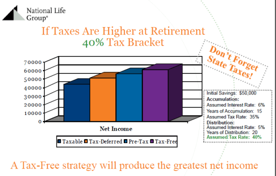 doctors tax free retirement