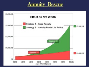 indexed annuities fund IUL policy