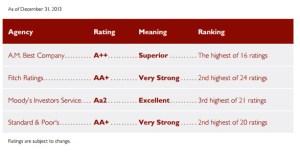 guardian rating