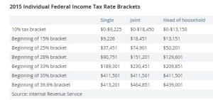 2015 tax bracket