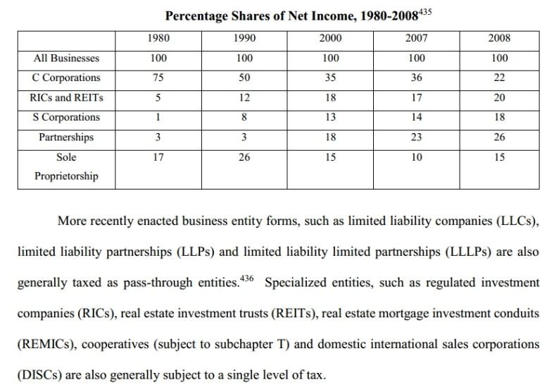 percent income