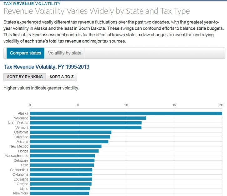 tax revenue volatility