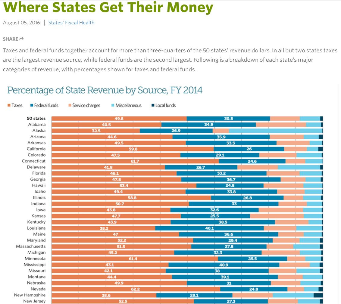 where-states-get-their-money
