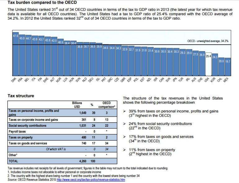 tax burden.JPG