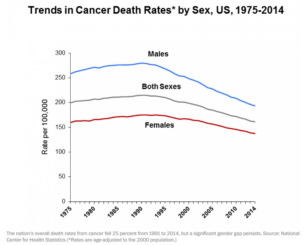 cancer rates.JPG