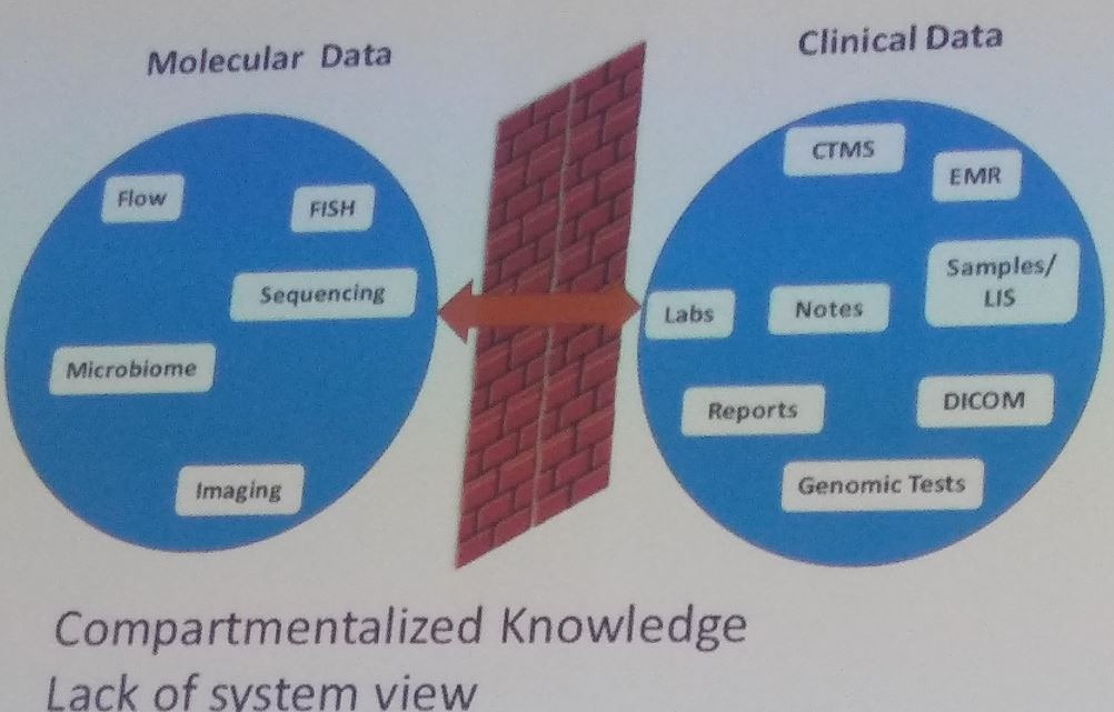 molecular and clinical data